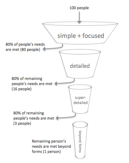 forms funnel