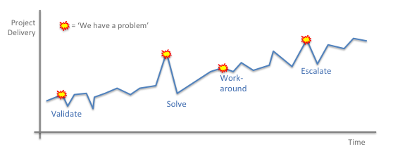 resolving a problem